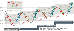 iサイクル注文イメージ図