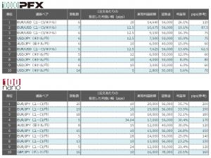 連続予約注文 先週の利益率ランキング20150621