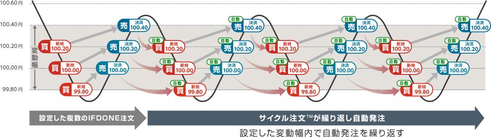 サイクル注文イメージ図