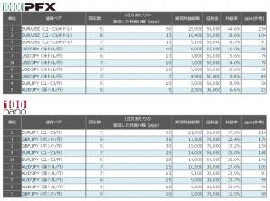 連続予約注文 先週の利益率ランキング20150628