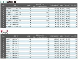 連続予約注文 先週の利益率ランキング20150802