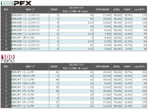 連続予約注文 先週の利益率ランキング20150809