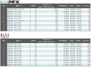 連続予約注文 先週の利益率ランキング20150816