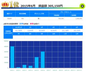 トラッキングトレード 2015年06月USD/JPY第1位