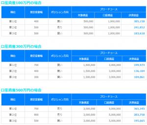 トラッキングトレード 2015年06月USD/JPY相場の実績