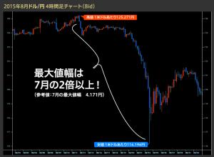 2015年08月ドル円チャート