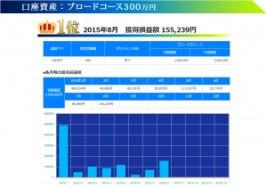 トラッキングトレード 2015年08月ブロードコース300万円