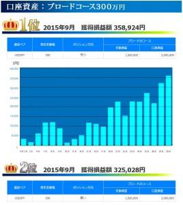トラッキングトレード 2015年09月ブロードコース300万円