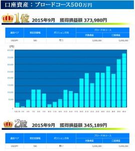 トラッキングトレード 2015年09月ブロードコース500万円