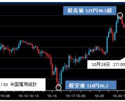 2015年10月ドル円チャート