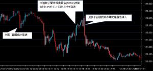 2015年12月ドル円チャート