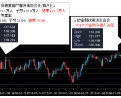 2016年01月ドル円チャート