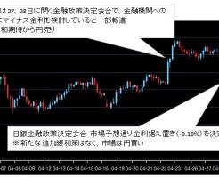 2016年04月ドル円チャート
