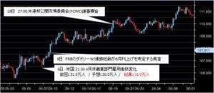 2016年05月ドル円チャート