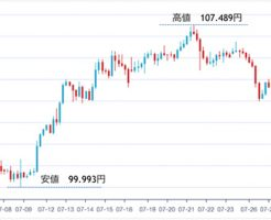 2016年07月ドル円チャート
