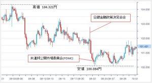2016年09月ドル円チャート